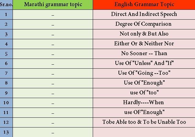 मराठी व्याकरण इंग्रजीमध्ये