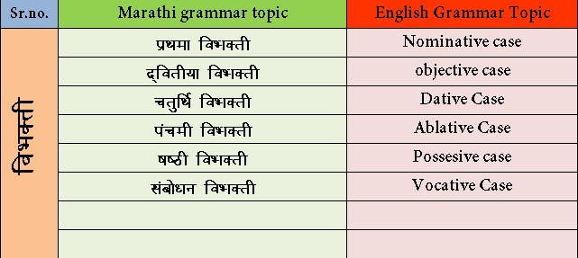 Marathi Grammar Vibhakti