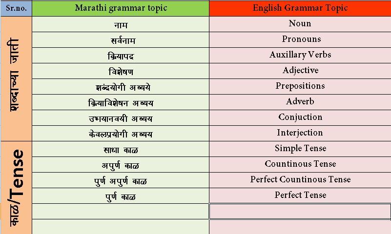 मराठी भाषा व्याकरण