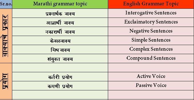 Learn English Gramar In Marathi Langauge