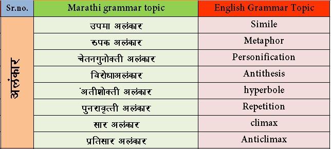 Marathi Grammar Topics