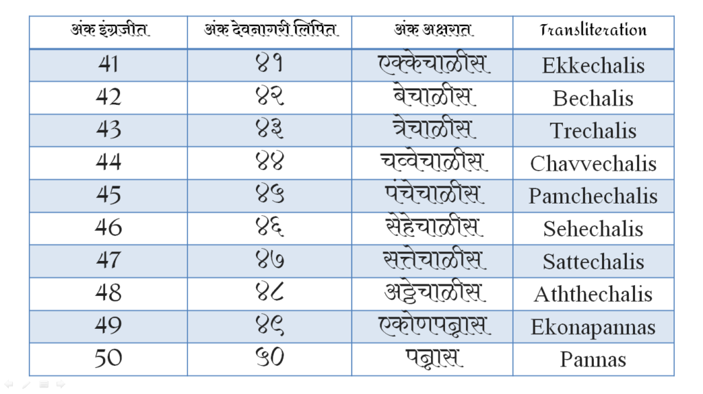 Numbers In Marathi