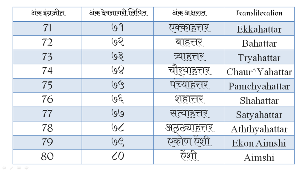 Marathi Numbers Script