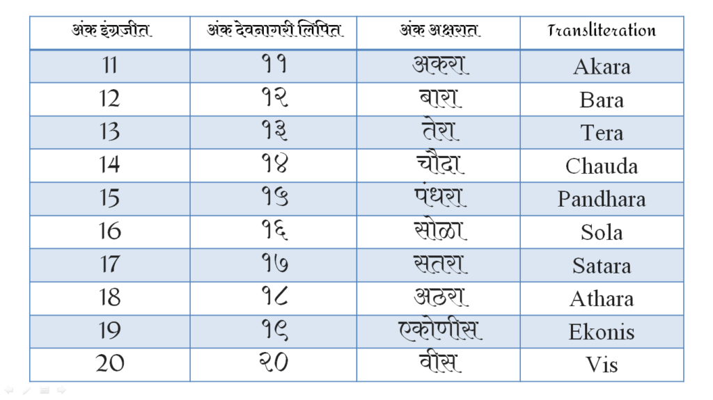 Marathi Numbers In Word