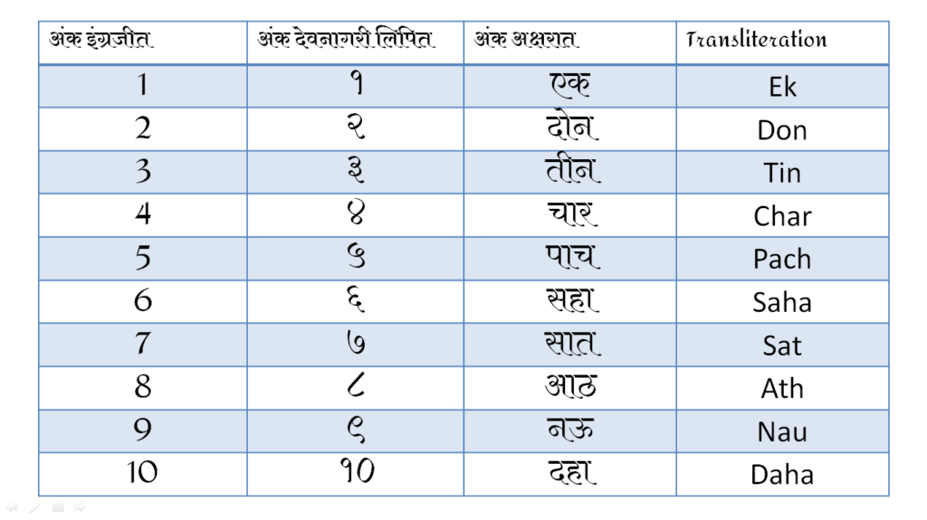 Marathi Numbers Name