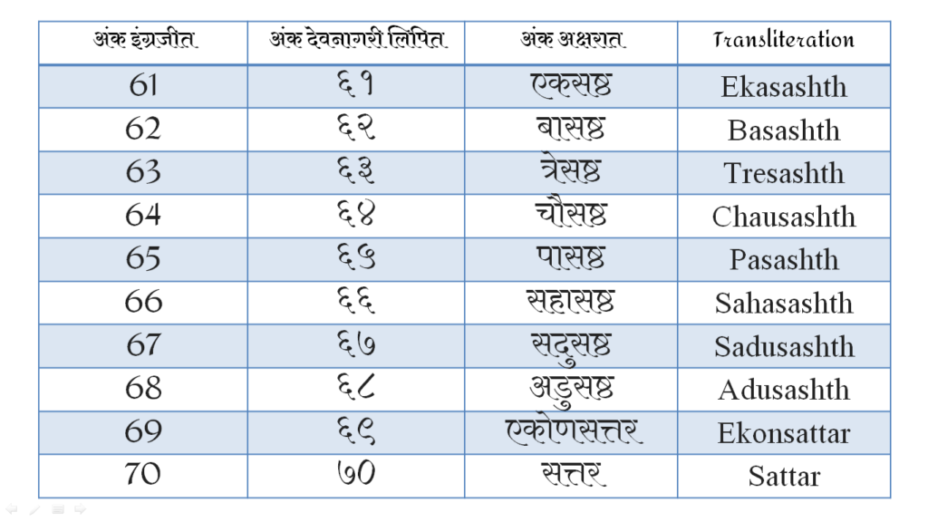 Marathi Counting Numbers