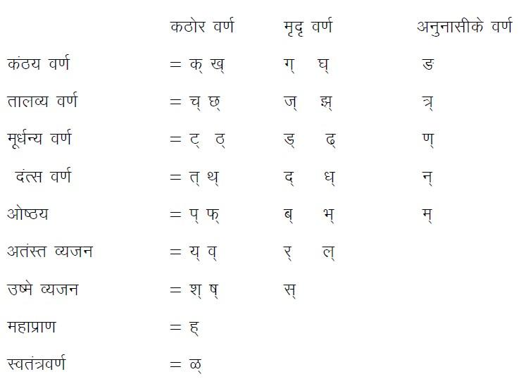 marathi grammar varnmala